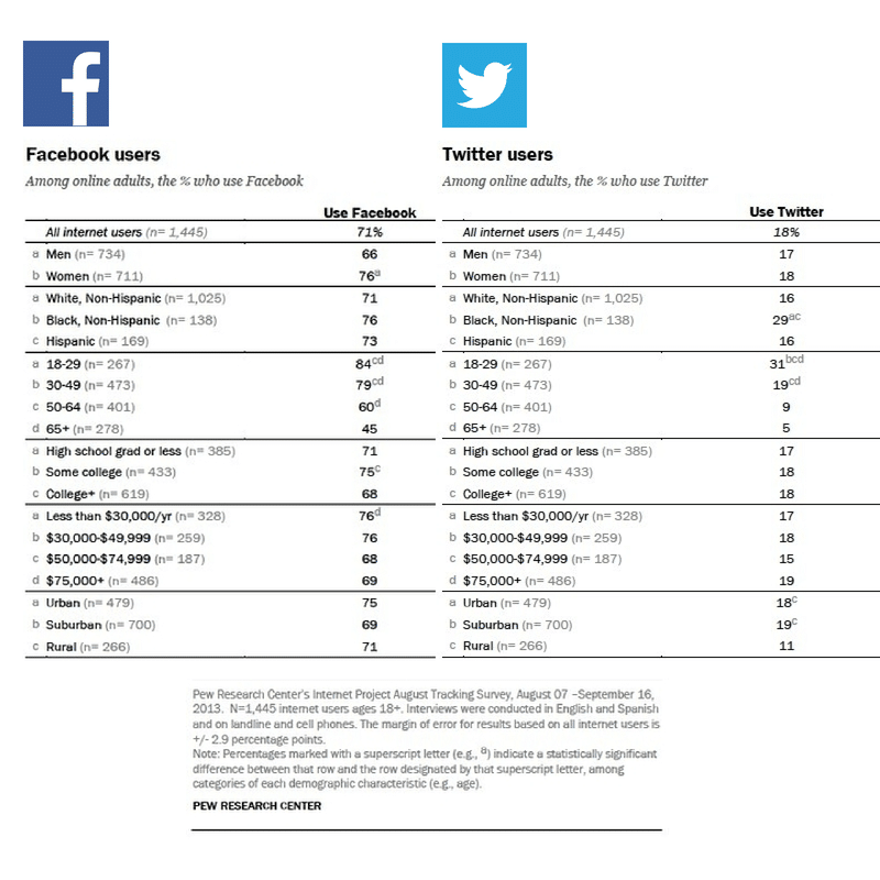 facebook-vs-twitter-user