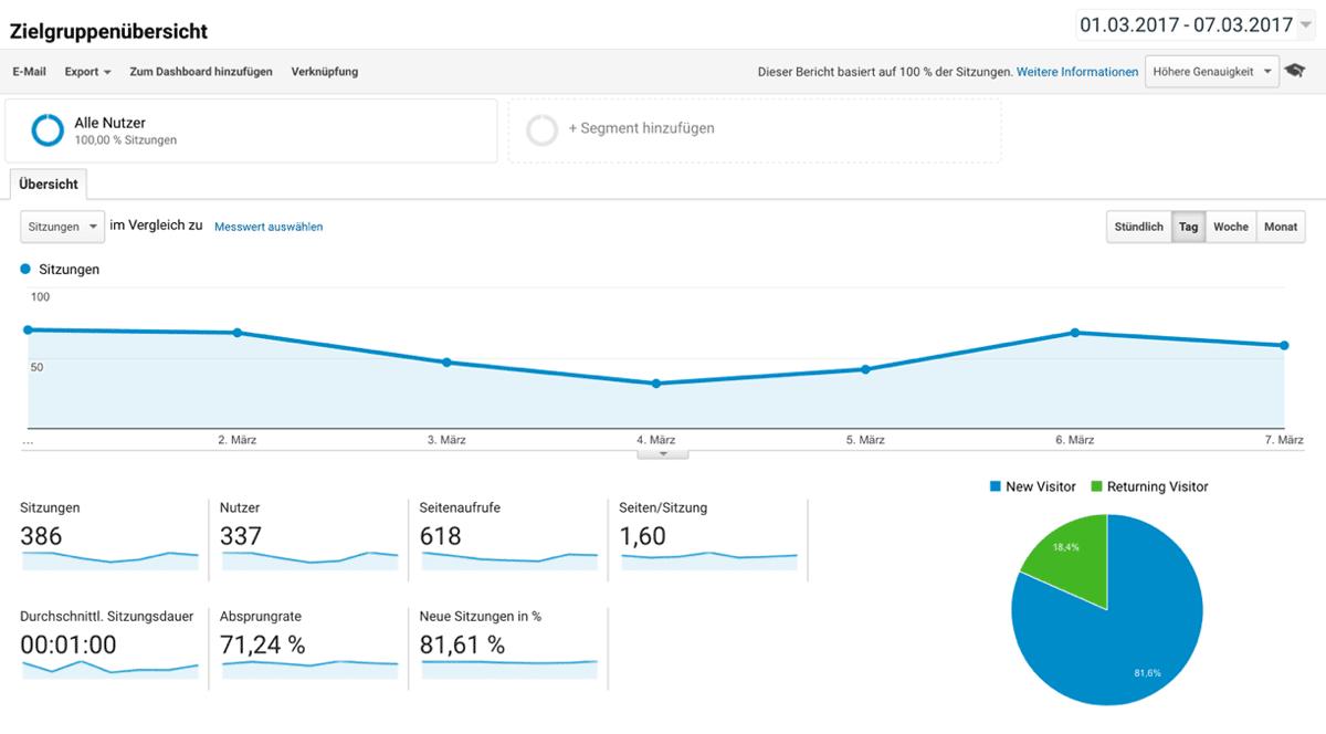 Google Analytics Zielgruppenanalyse - Tägliche Sitzungen aller Nutzer