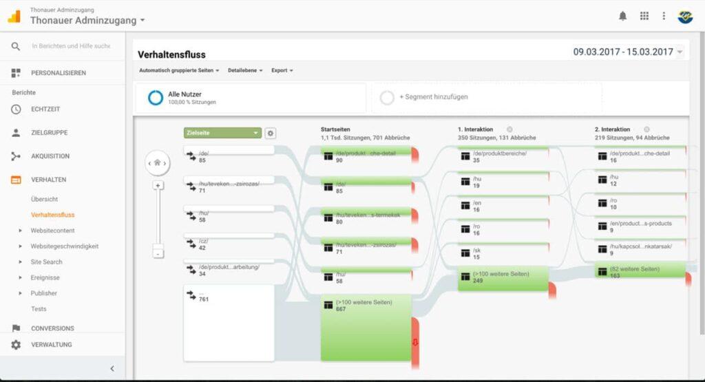 Ansicht Google Analytics - Verhaltensfluss