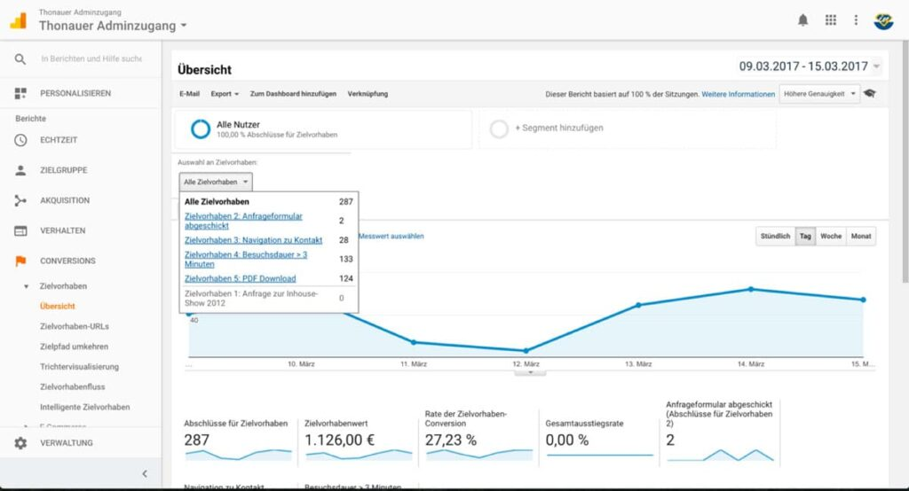 Ansicht Google Analytics - Conversions Ort