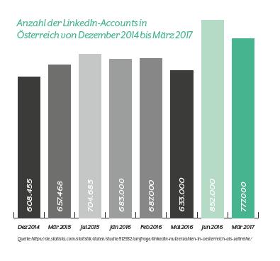 Diagramm Anzahl der LinkedIn Accounts in Österreich von 2014-2017