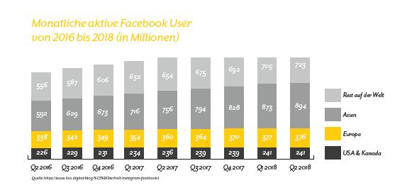 Monatliche aktive Facebook Nutzer von 2016 bis 2018 (in Millionen)