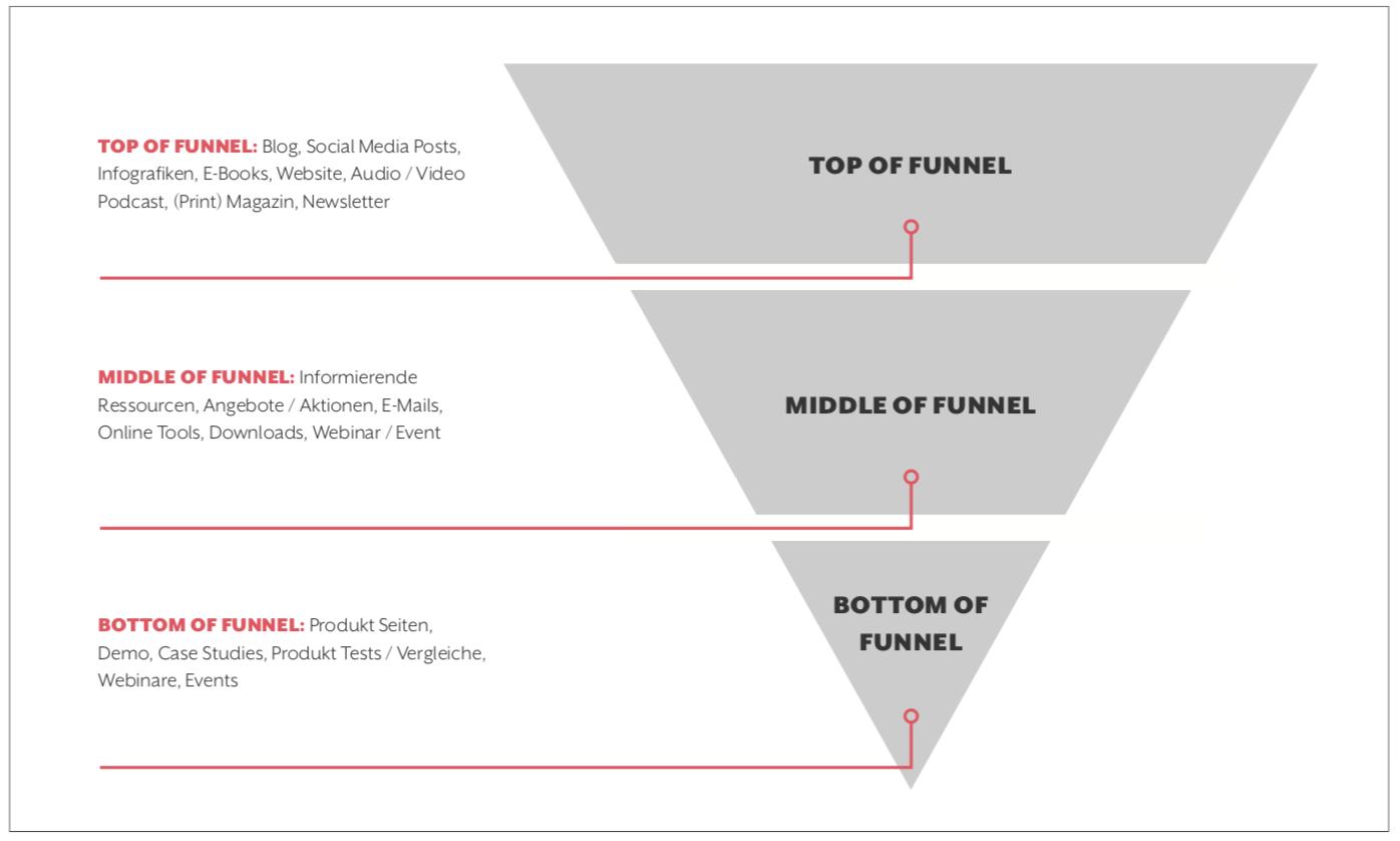 Modell eines Funnel mit TOFU, MOFU, BOFU