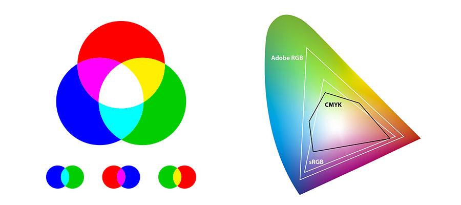 CMYK und RGB Farbmodelle