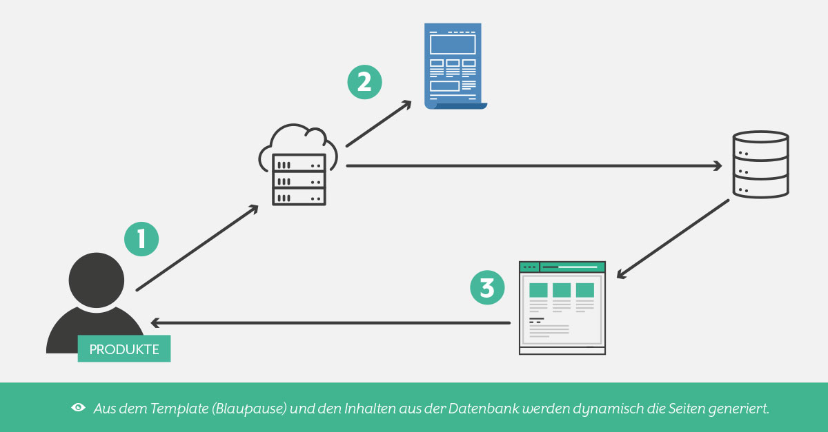 CMS System: Darstellung Template, Inhalt und Datenbank