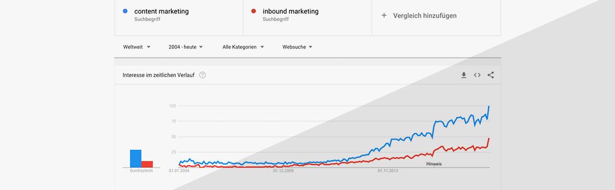 Google Trends Kurve Anstieg
