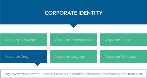 Corporate Design Diagramm