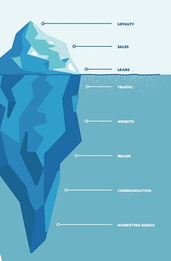 Der 8 Step Marketing Process als Eisberg