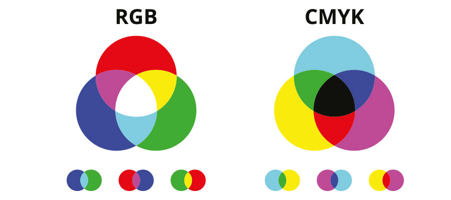 Farbmodell RGB und CMYK